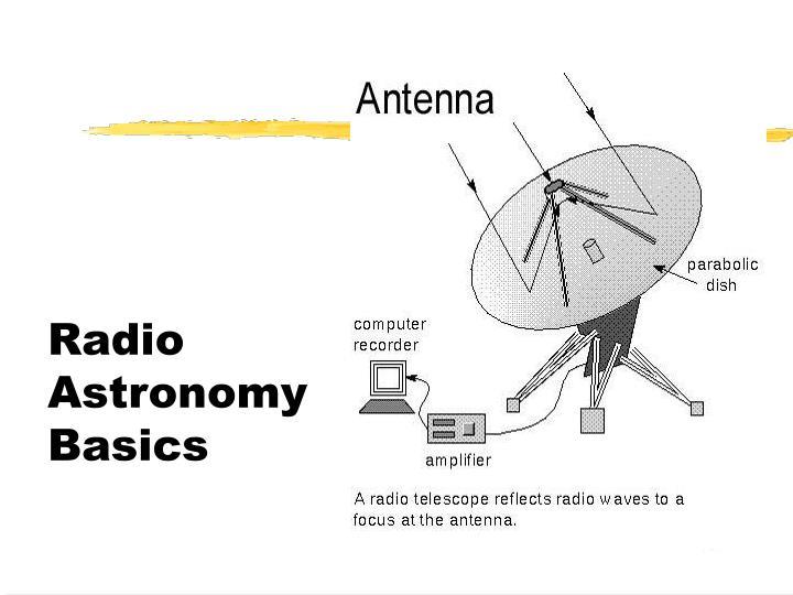 Radio Astronomy Basics