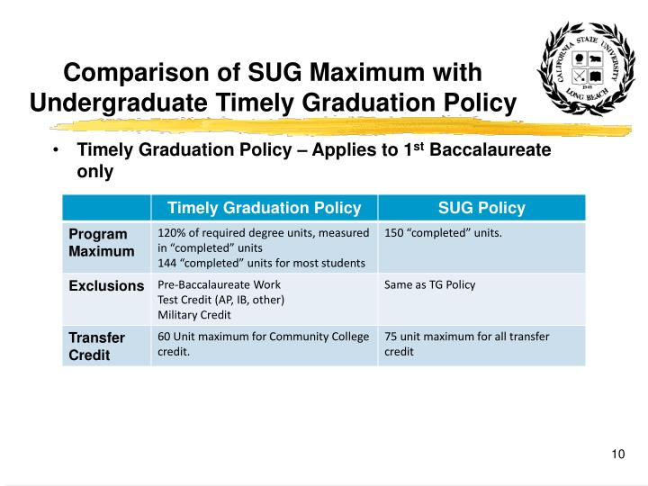 Comparison of SUG Maximum with Undergraduate Timely Graduation Policy