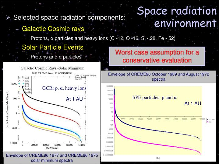 Selected space radiation components: