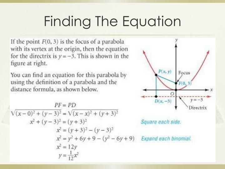 Finding the equation