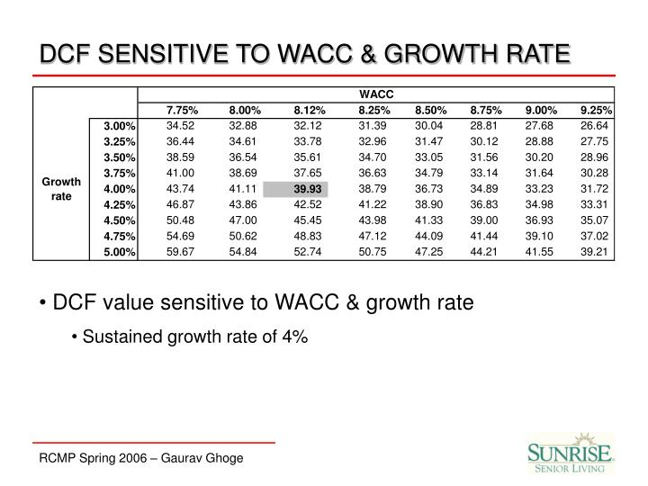 DCF SENSITIVE TO WACC & GROWTH RATE