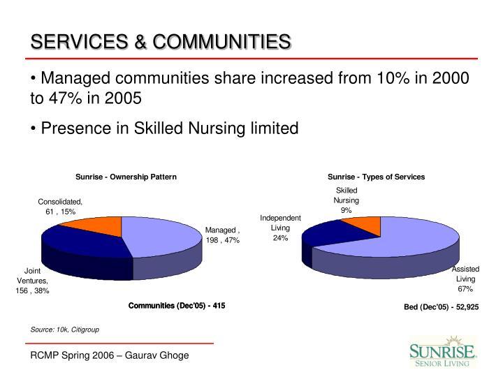 SERVICES & COMMUNITIES