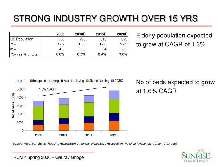 STRONG INDUSTRY GROWTH OVER 15 YRS