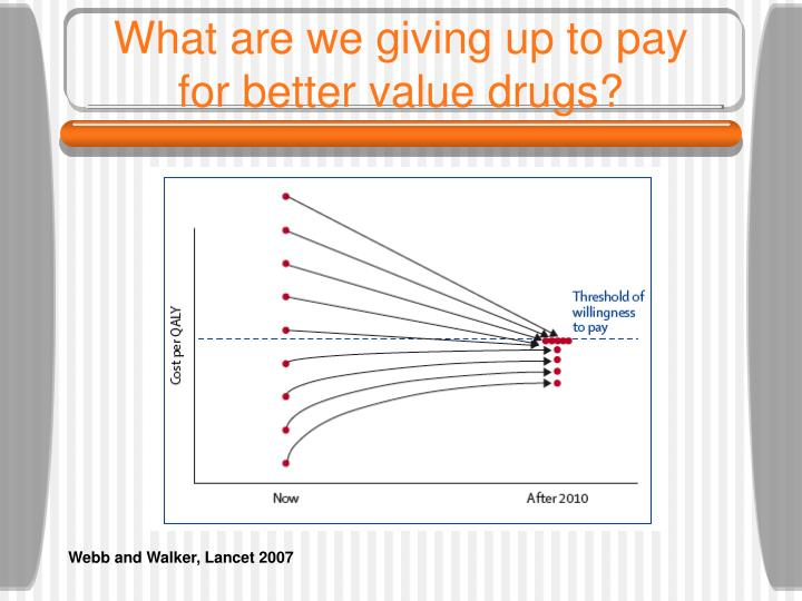 What are we giving up to pay for better value drugs?