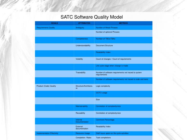 SATC Software Quality Model