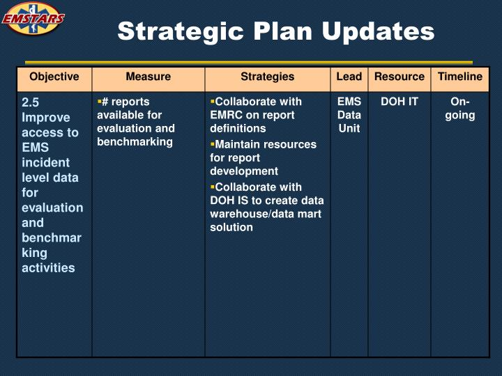 Strategic Plan Updates