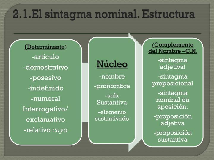 2.1.El sintagma nominal. Estructura