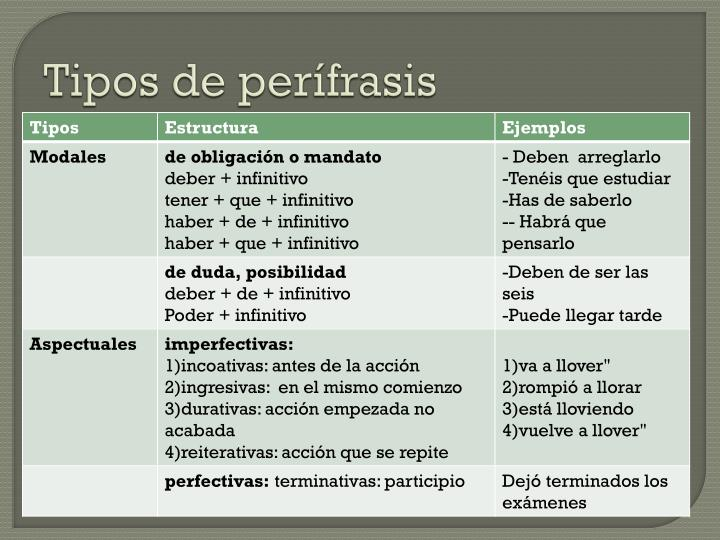 Tipos de perífrasis