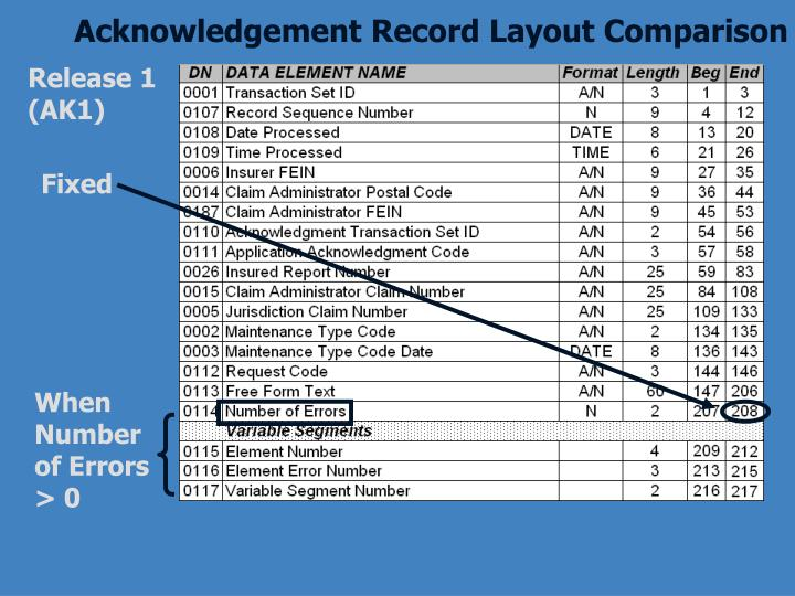 Acknowledgement Record Layout Comparison