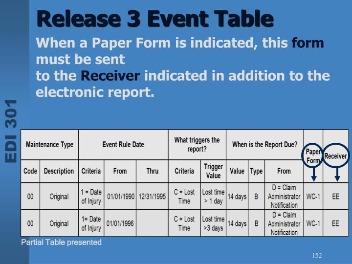 Release 3 Event Table