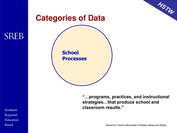 Categories of Data