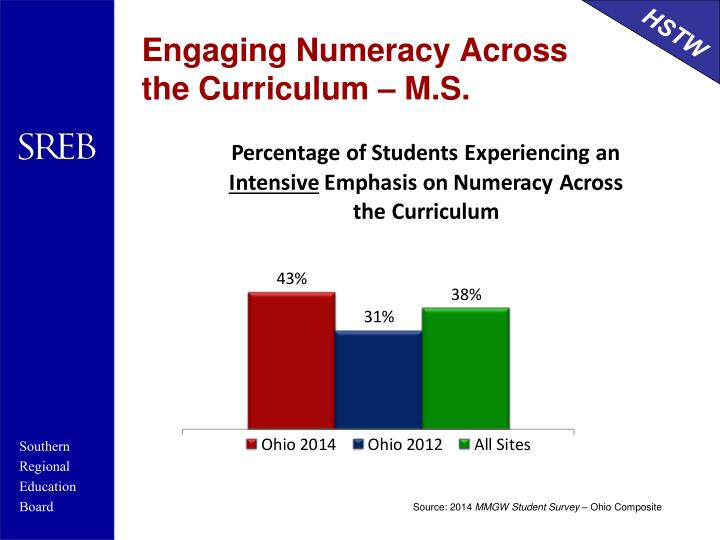 Engaging Numeracy Across the Curriculum – M.S.