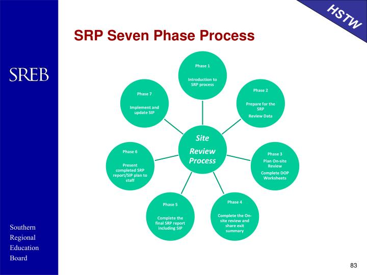 SRP Seven Phase Process