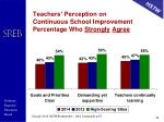 teachers perception on continuous school improvement percentage who strongly agree
