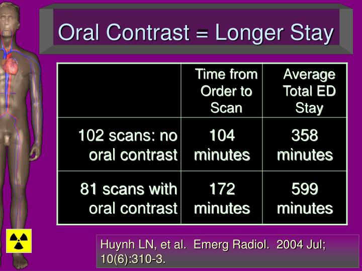 Oral Contrast = Longer Stay