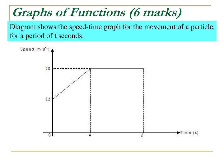 Graphs of Functions (6 marks)