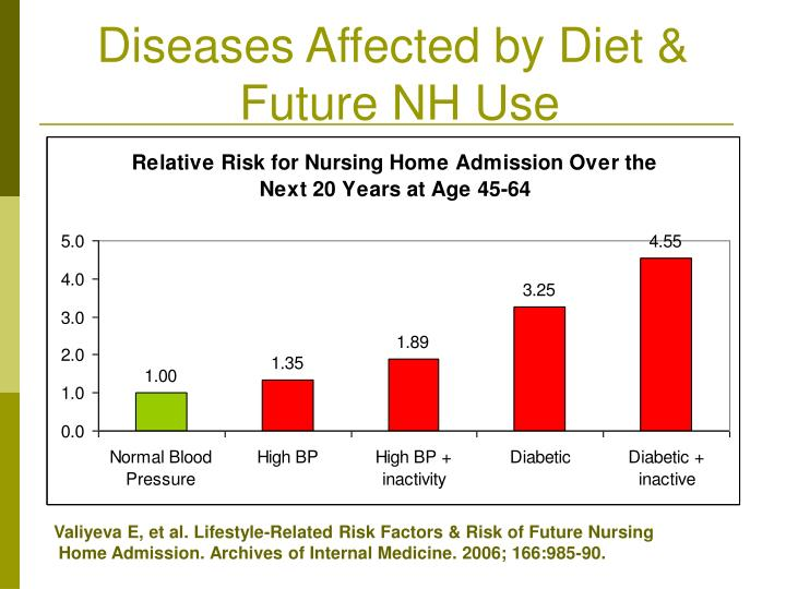 Diseases Affected by Diet &