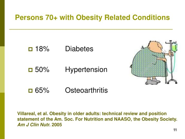Persons 70+ with Obesity Related Conditions