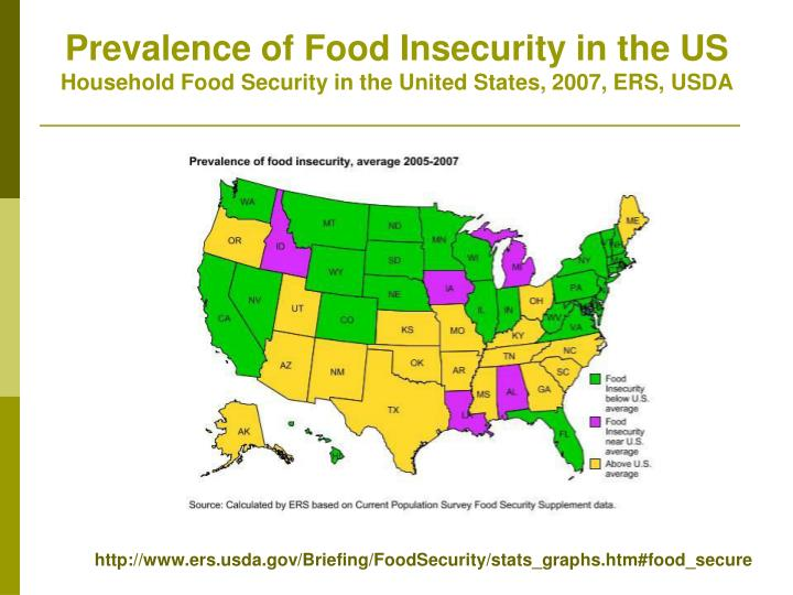 Prevalence of Food Insecurity in the US
