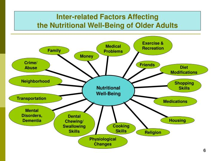 Inter-related Factors Affecting