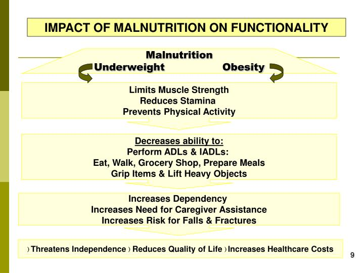 IMPACT OF MALNUTRITION ON FUNCTIONALITY