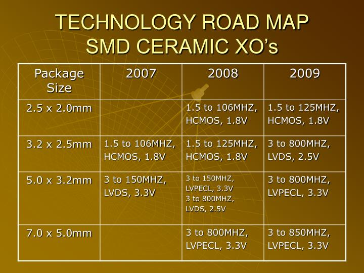 TECHNOLOGY ROAD MAP