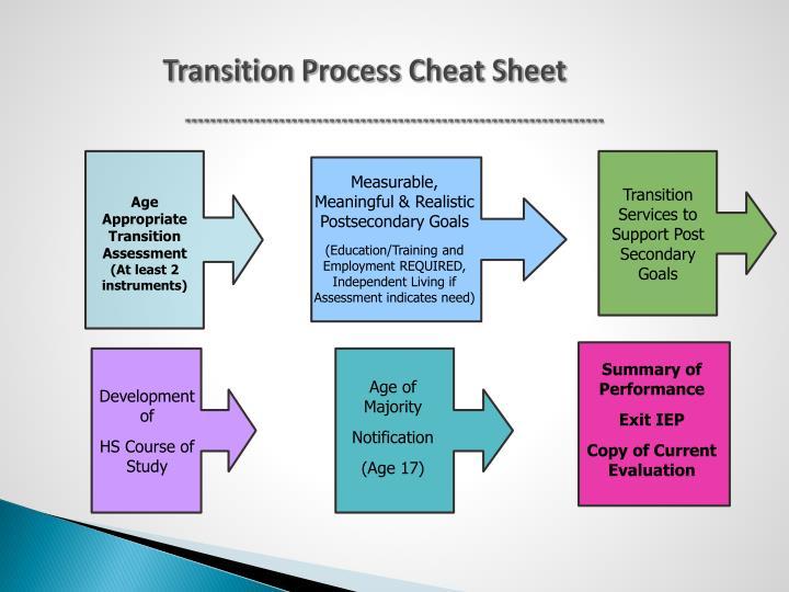 Transition Process Cheat Sheet