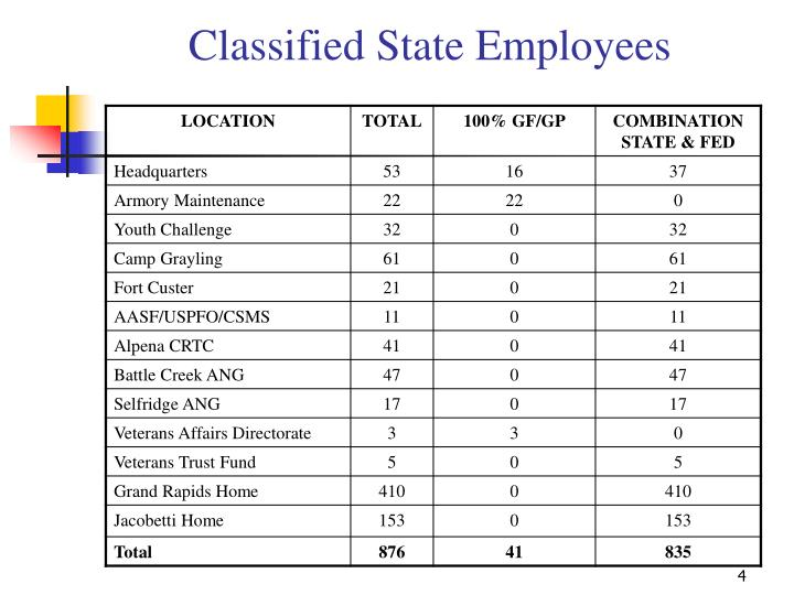 Classified State Employees