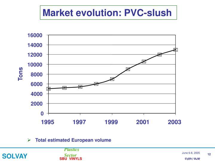 Market evolution: PVC-slush