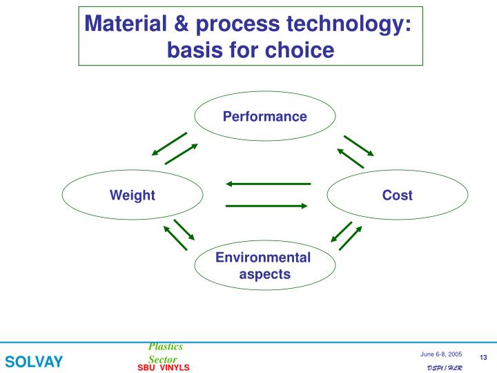 Material & process technology:
