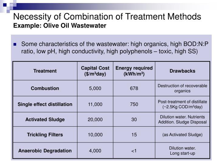 Necessity of Combination of Treatment Methods