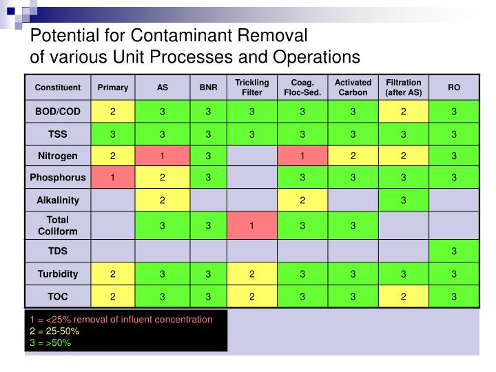 Potential for Contaminant Removal