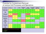 potential for contaminant removal of various unit processes and operations