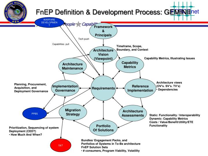 FnEP Definition & Development Process: GEMINII