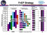 fnep strategy aligning programs using the fn services and contribution to capability