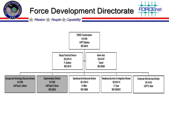 Force Development Directorate