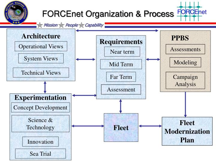 FORCEnet Organization & Process