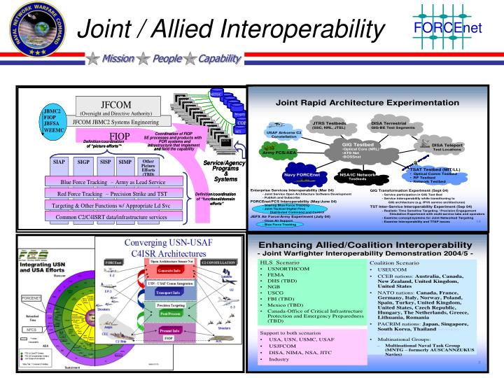 Joint / Allied Interoperability