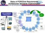 status of forcenet requirements architectures standards implementation