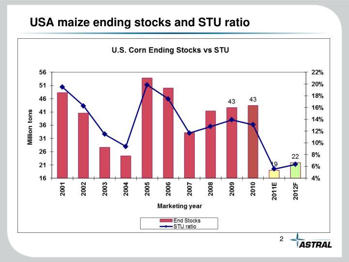 USA maize ending stocks and STU ratio