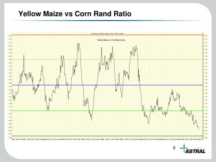 Yellow Maize vs Corn Rand Ratio