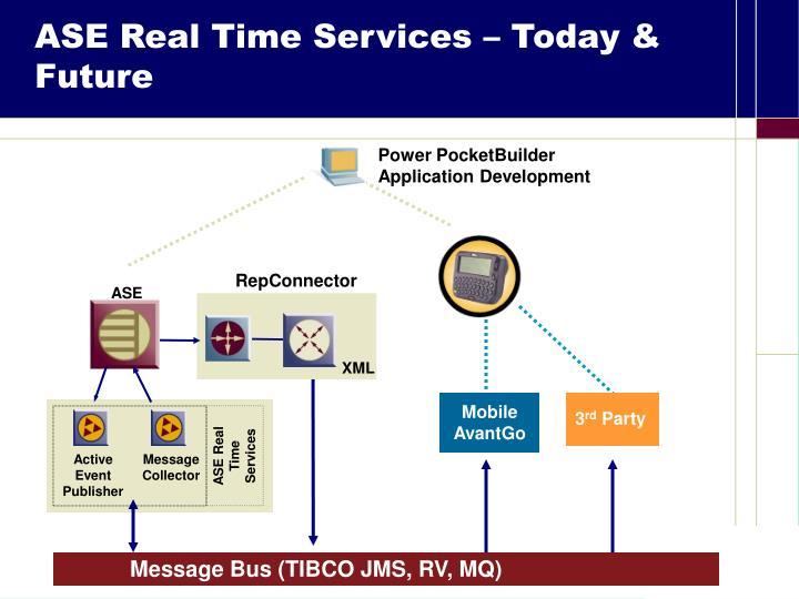 ASE Real Time Services – Today & Future
