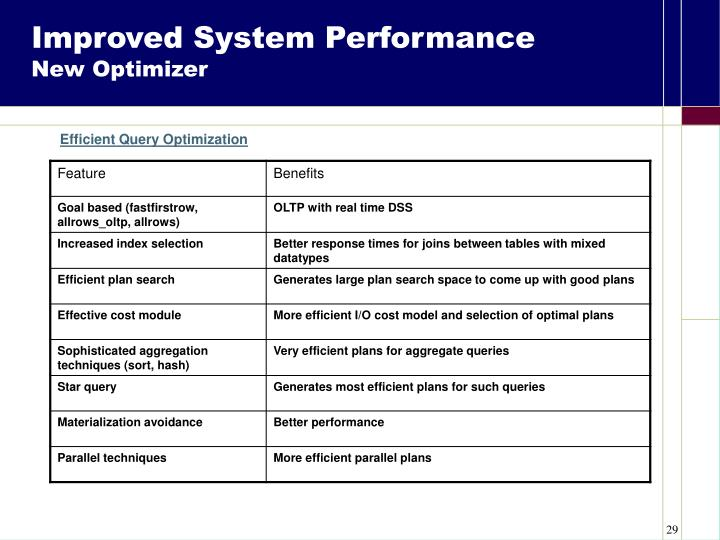 Improved System Performance