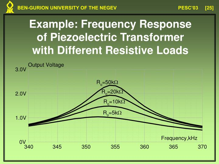 Example: Frequency Response