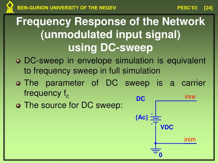 Frequency Response of the Network (unmodulated input signal)