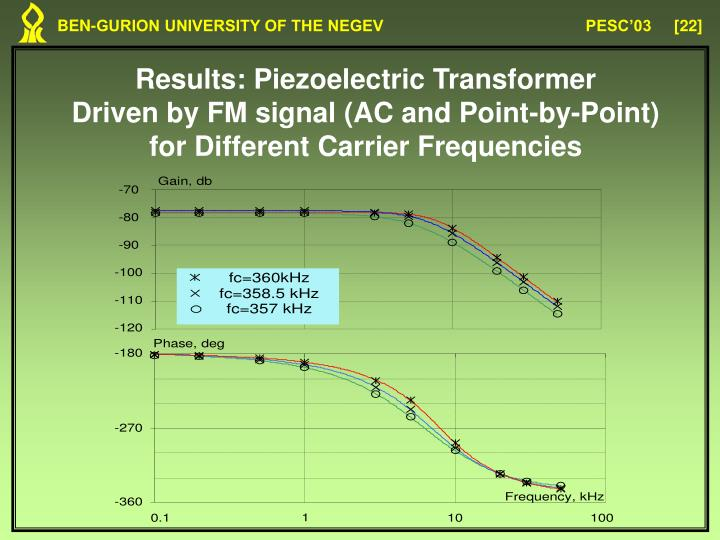 Results: Piezoelectric Transformer