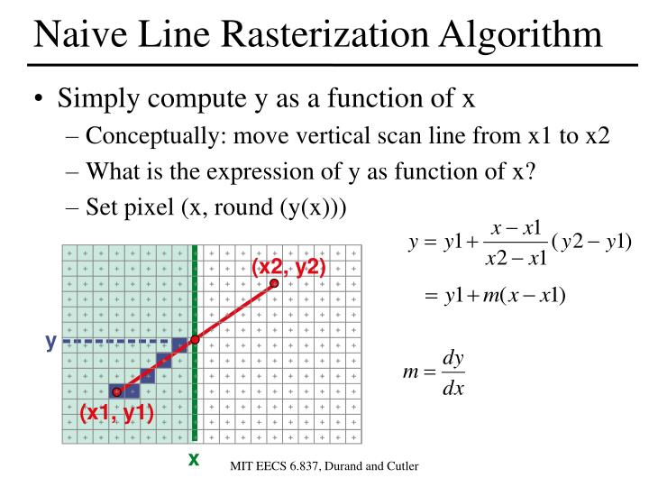 Naive Line Rasterization Algorithm