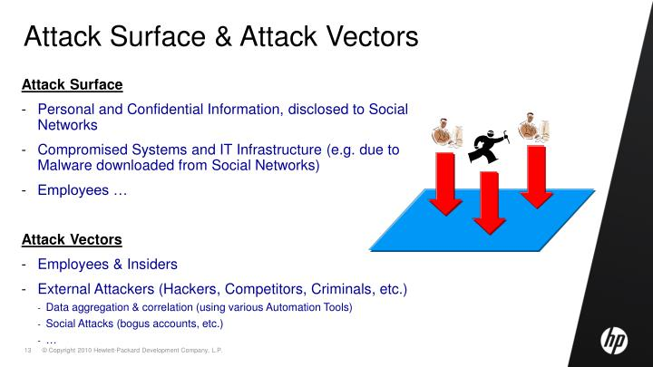 Attack Surface & Attack Vectors