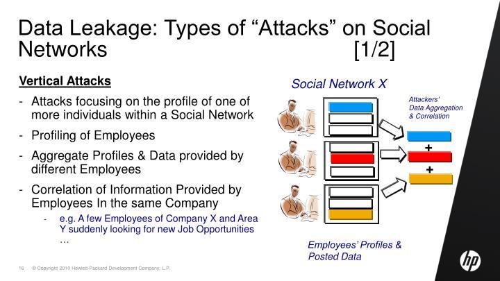 "Data Leakage: Types of ""Attacks"" on Social Networks                                         [1/2]"