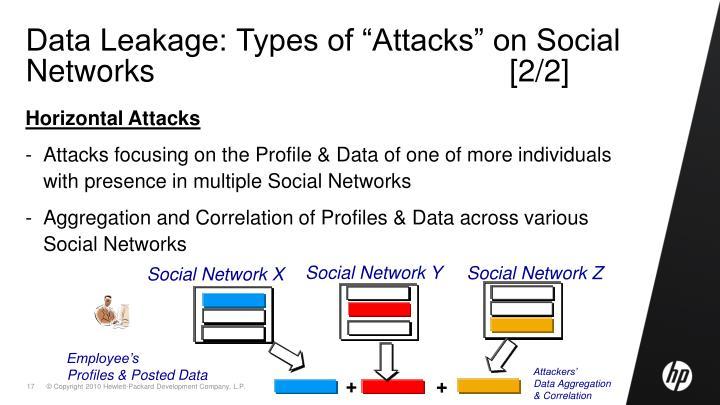"Data Leakage: Types of ""Attacks"" on Social Networks                                         [2/2]"